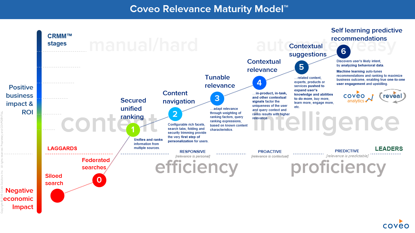Coveo Relevance Maturity Model